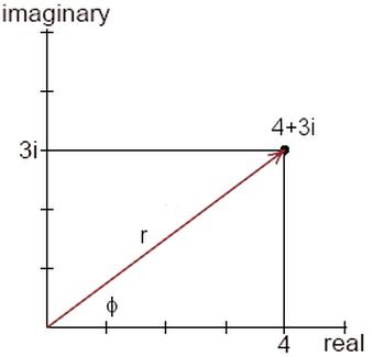 Polar and Complex Forms - Intro to Trigonometry